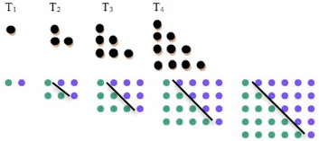 Triangle number picture