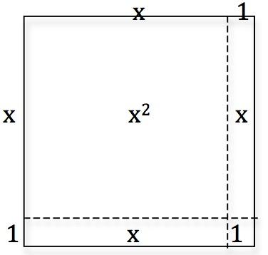 x1-squared