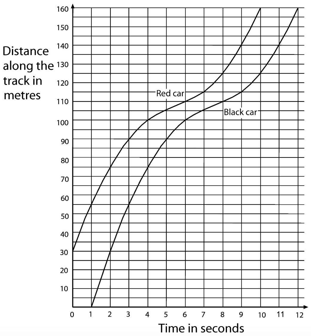 race-graph