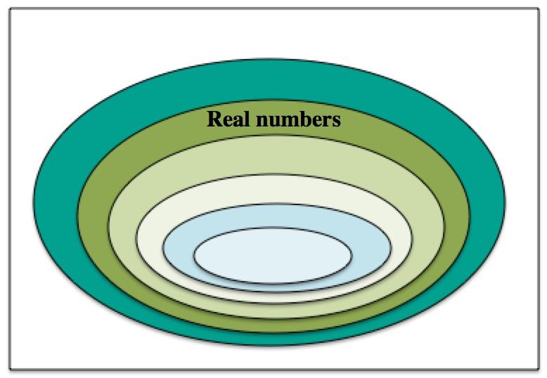 Number blank Venn diagram | Aiming High Teacher Network